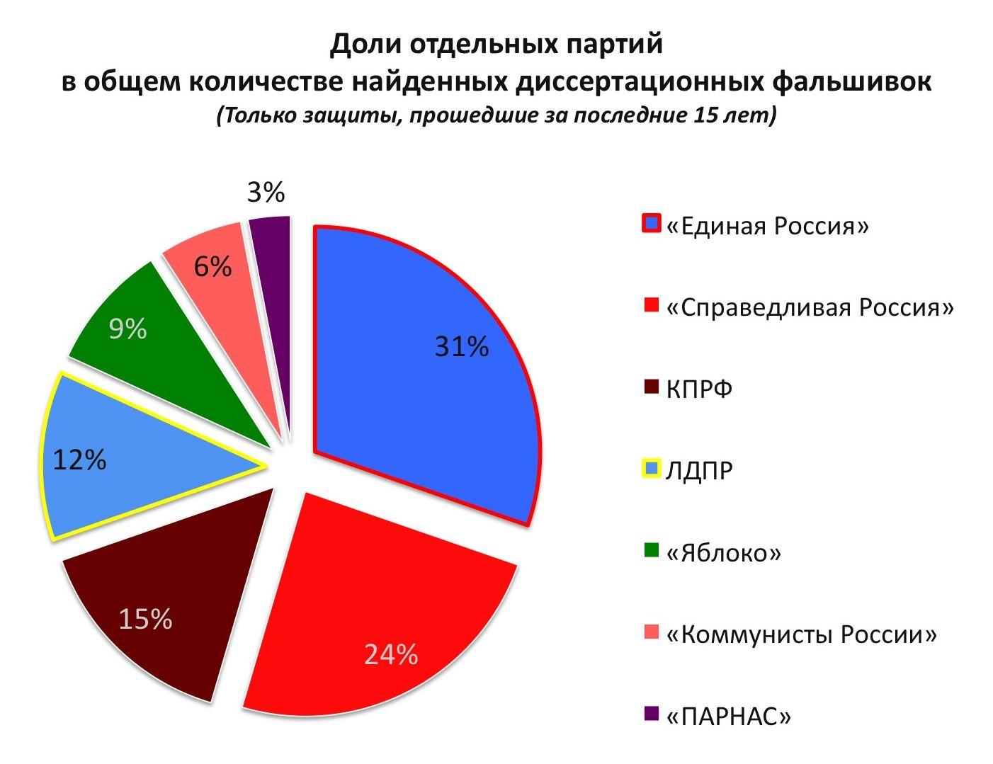 Кандидаты и «Диссернет»