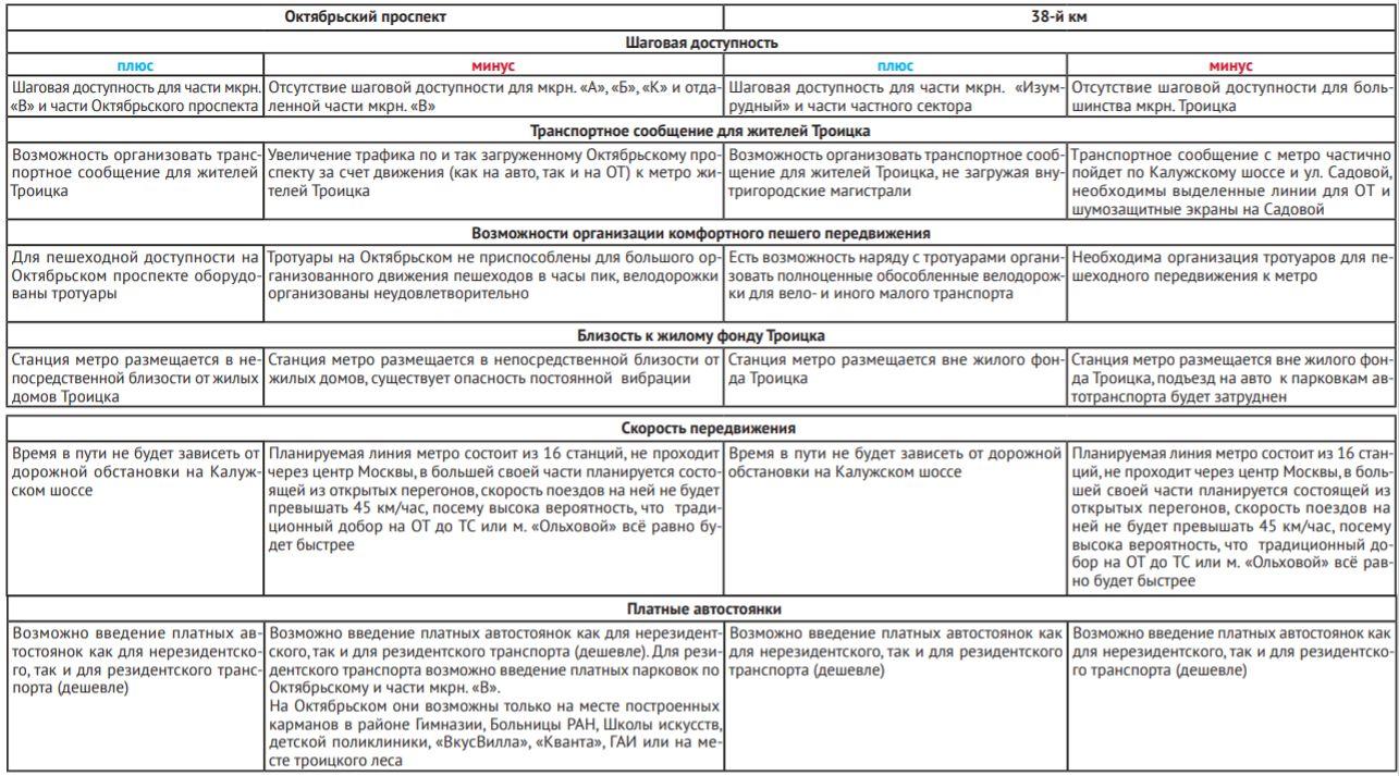 Плюсы и минусы вариантов размещения станции метро в Троицке